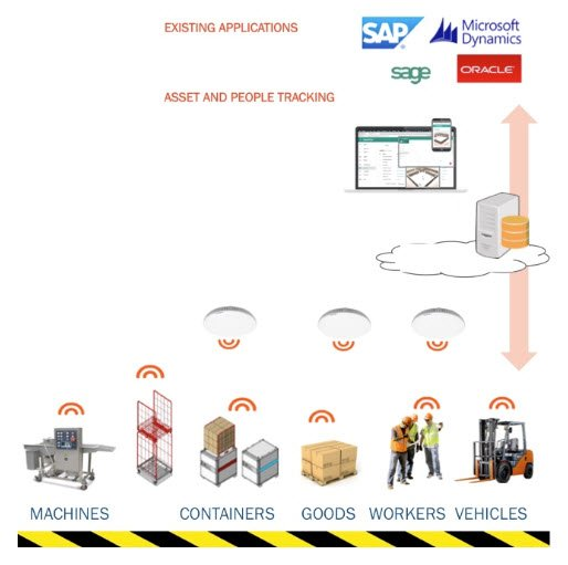 High precision indoor or outdoor assettracking – GPS-tracker, GPS